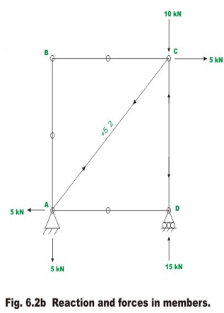 Engesser's Theorem and Truss Deflections by Virtual Work Principles (Part - 1) Civil Engineering (CE) Notes   EduRev