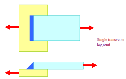 Welded Joints: Types And Uses Mechanical Engineering Notes | EduRev