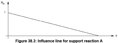 Influence Lines for Beams - 1 Civil Engineering (CE) Notes | EduRev
