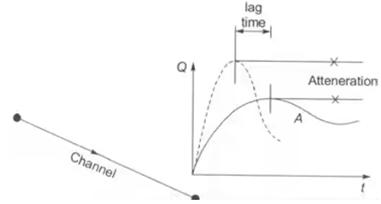 Flood Estimation & Flood Routing Notes | EduRev