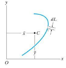 Summary - Centroid Mechanical Engineering Notes | EduRev