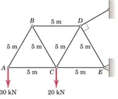 Analysis of Trusses Notes | EduRev