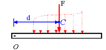 Resultant of a General Distributed Force System Mechanical Engineering Notes | EduRev
