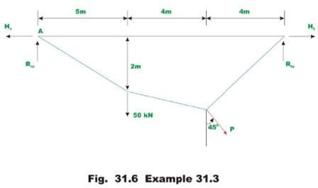 Cables (Part - 2) Civil Engineering (CE) Notes   EduRev