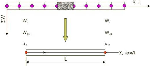 Finite Element Formulation of Smart Beam Civil Engineering