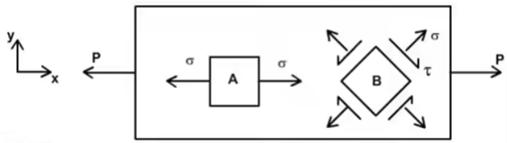Transformation of Stress & Strain - 1 Civil Engineering (CE) Notes   EduRev