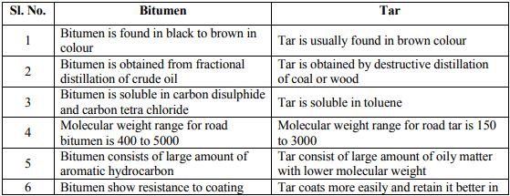 Bituminous materials Civil Engineering (CE) Notes | EduRev