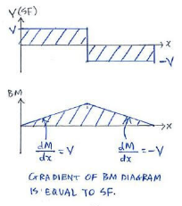 Shear and Moment Equations and Diagrams Mechanical Engineering Notes   EduRev