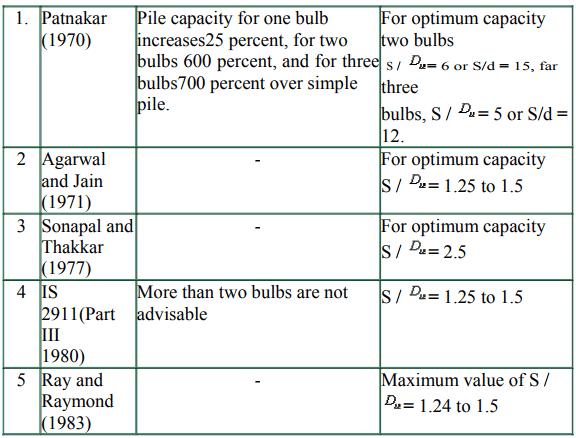 Piles & Settlement of Piles Group Notes | EduRev