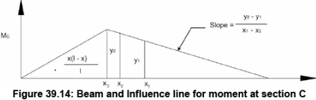 Influence Lines for Beams (Part - 3) Civil Engineering (CE) Notes | EduRev