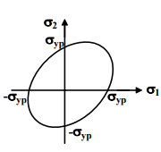 Design Principles For Thick Cylinders (Part - 1) Mechanical Engineering Notes | EduRev