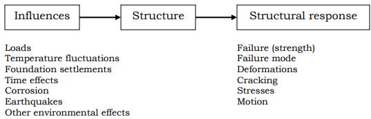 Introduction, Design Criteria for Reinforced Concrete Structures Civil Engineering (CE) Notes | EduRev