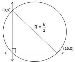 CAT Previous Year Questions - Coordinate Geometry UPSC Notes   EduRev