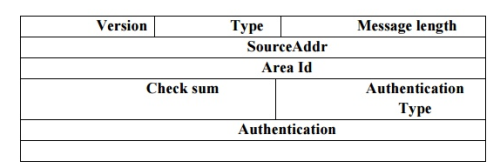 Link State (OSPF) Computer Science Engineering (CSE) Notes | EduRev