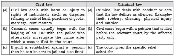 Very Short, Short and Long Answers - Judiciary Class 8 Notes | EduRev