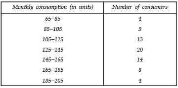 Ex 14.3 NCERT Solutions- Statistics Class 10 Notes | EduRev