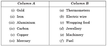 NCERT Solutions - Materials: Metals and Non-Metals, Science, Class 8 Class 8 Notes | EduRev