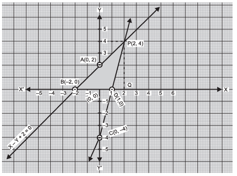 Short Answer Type Questions- Pair of Linear Equations in Two Variables Class 10 Notes | EduRev