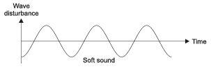 NCERT Solutions - Sound, Science, Class 9 Class 9 Notes | EduRev
