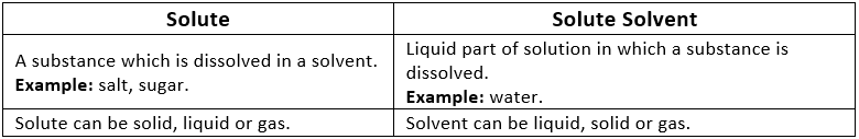 Short Notes - Is Matter Around Us Pure, Science, Class 9 Class 9 Notes   EduRev