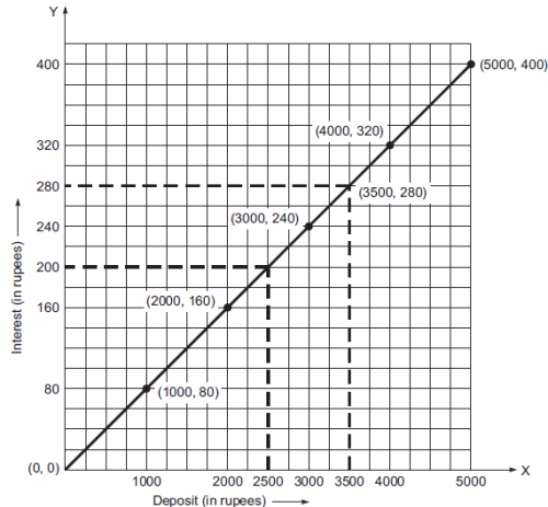NCERT Solutions (Part- 2)- Introduction to Graphs Class 8 Notes | EduRev