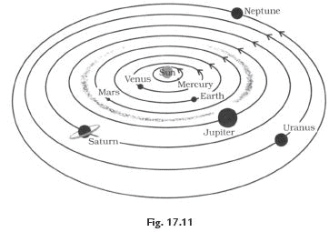 NCERT Solutions - Stars and the Solar System, Science, Class 8 Class 8 Notes | EduRev