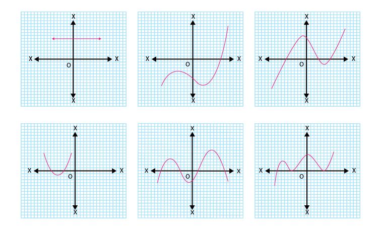 Ex 2.1 NCERT Solutions - Polynomials Class 10 Notes | EduRev
