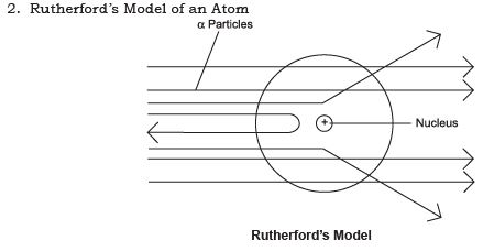 Short Notes - Structure of the Atom Class 9 Notes | EduRev