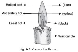 Short Notes - Combustion and Flame, Science, Class 8 Class 8 Notes | EduRev