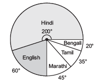 NCERT Solutions(Part- 2)- Data Handling Class 8 Notes | EduRev