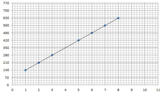 Points to Remember- Introduction to Graphs Class 8 Notes   EduRev