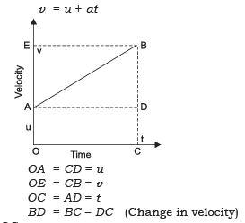 Short Notes - Motion Class 9 Notes | EduRev