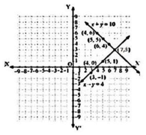 Ex 3.2 NCERT Solutions- Pair of Linear Equations in Two Variables Class 10 Notes   EduRev