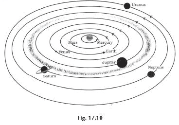 NCERT Solutions - Stars and the Solar System, Science, Class 8 Class 8 Notes   EduRev