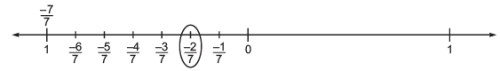 NCERT Solutions(Part- 1)- Rational Numbers Class 8 Notes | EduRev