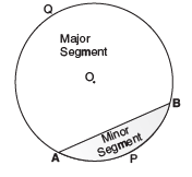Facts That Matter, Ex 12.1 NCERT Solutions- Areas Related to Circles Class 10 Notes | EduRev