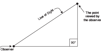 Facts That Matter- Some Applications of Trigonometry Class 10 Notes | EduRev