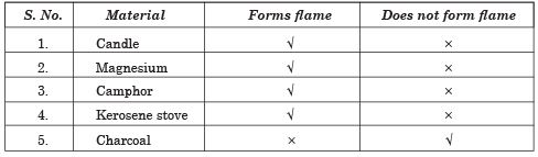 Long Answers - Combustion and Flame, Science, Class 8 Class 8 Notes | EduRev
