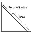 NCERT Solutions - Friction, Science, Class 8 Class 8 Notes | EduRev