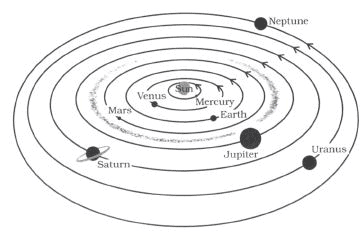 Long Answers - Stars and the Solar System, Science, Class 8 Class 8 Notes | EduRev