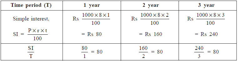 NCERT Solutions (Part- 1)- Direct and Inverse Proportions Class 8 Notes | EduRev