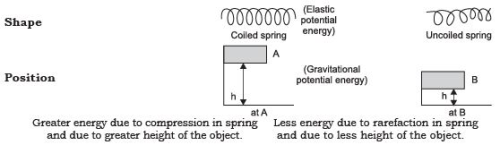 Short Notes - Work and Energy Class 9 Notes | EduRev