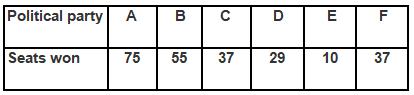 Ex 14.3 NCERT Solutions- Statistics Class 9 Notes | EduRev