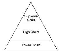 NCERT Solutions - Judiciary, Civics, Class 8 Class 8 Notes | EduRev