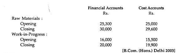 Reconciliation of Cost & Financial Profits B Com Notes | EduRev