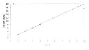 Extrapolation - Interpolation and Extrapolation, Business Mathematics and Statistics B Com Notes | EduRev