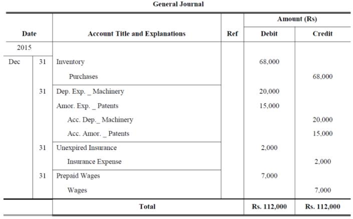 Introduction to Financial Statements B Com Notes   EduRev