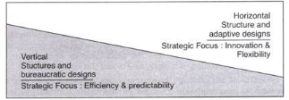 Introduction - Organizing, Contemporary Management B Com Notes | EduRev