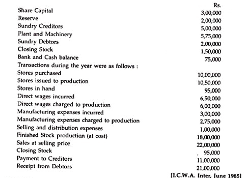 Non-Integrated Accounting System - Cost Accounting Techniques, Cost Accounting B Com Notes   EduRev
