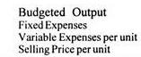 Break Even Analysis - Marginal Costing, Cost Management B Com Notes   EduRev